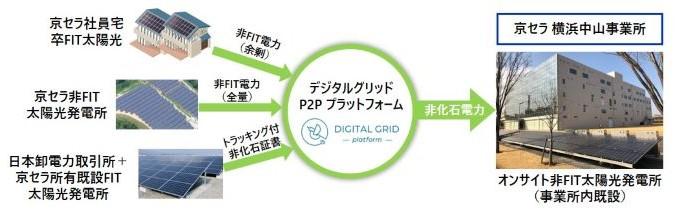 グリッド デジタル ブロックチェーン技術を用いた電力取引で、消費者が電力融通しあう地産地消の未来 ~P2P電力取引プラットフォームを開発するデジタルグリッド阿部力也氏に聞く