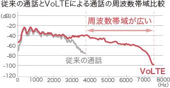 画像:高音質通話 VoLTE