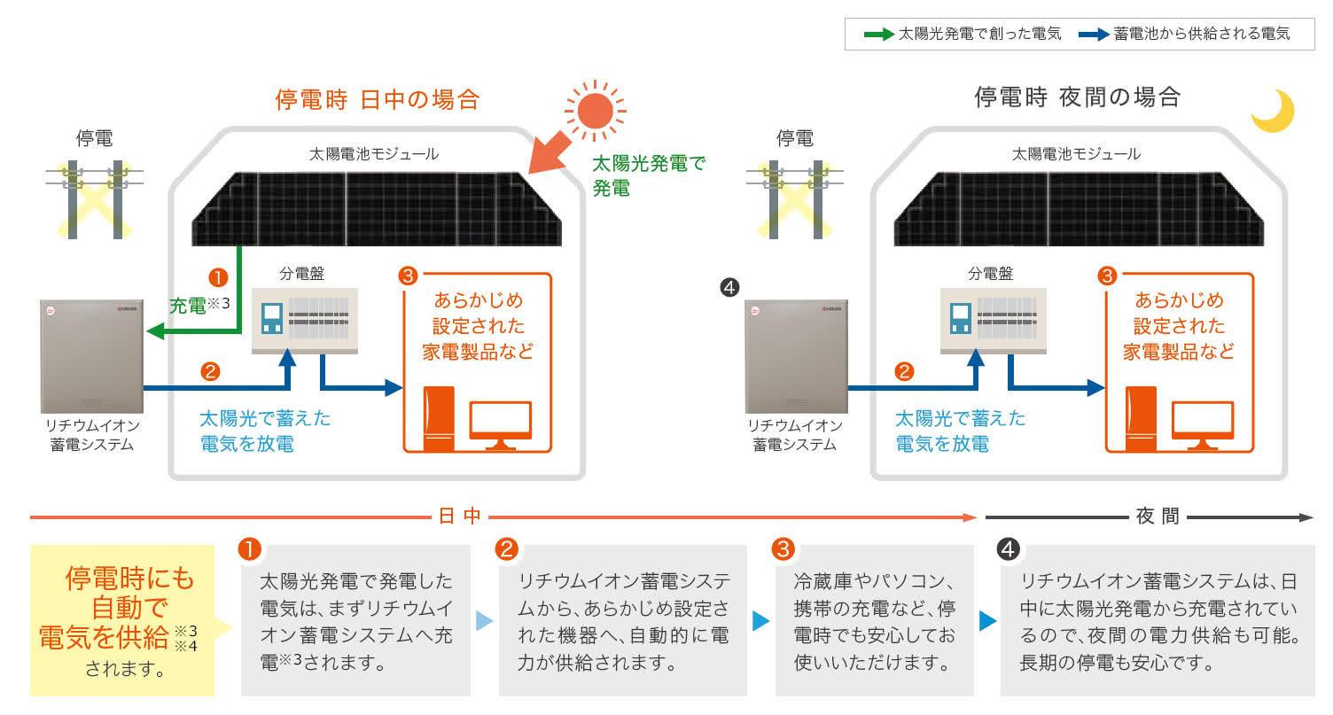 発電 太陽 蓄電池 光